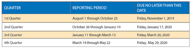 Chart of Reporting Period Dates
